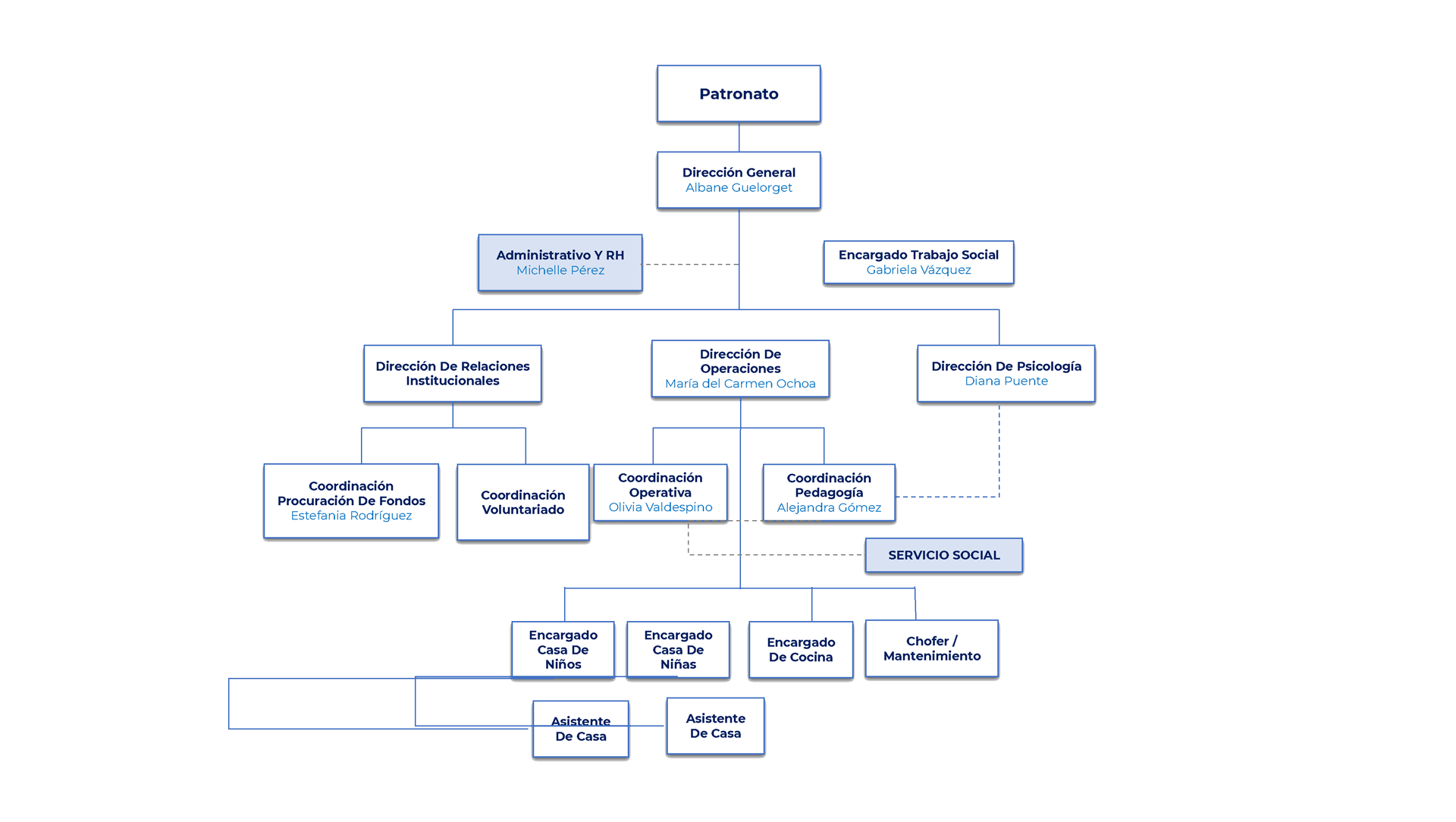 organigramas-FUNFAI-2021